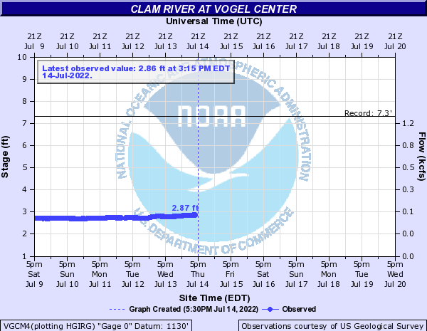 Clam River at Vogel Center