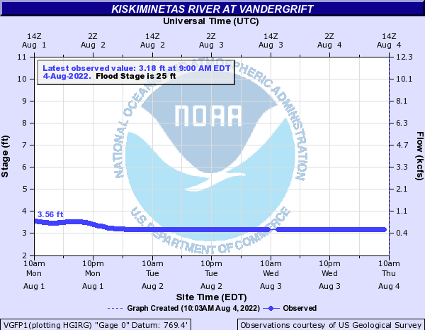 Kiskiminetas River at Vandergrift