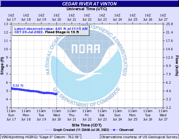 Cedar River at Vinton