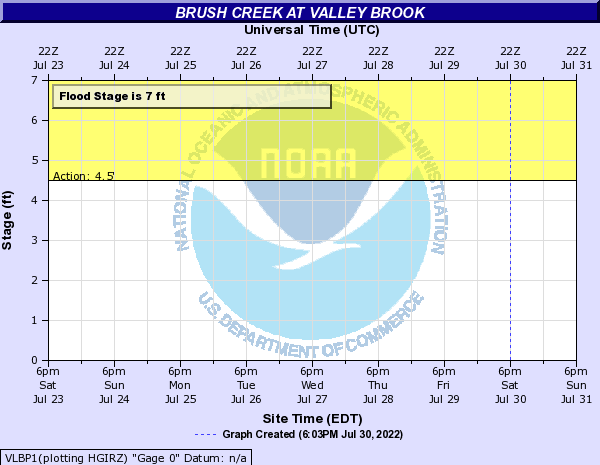 Brush Creek at Valley Brook