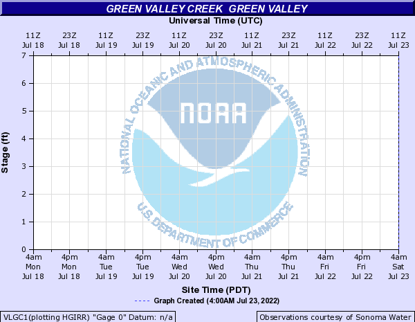 Green Valley Creek  Green Valley