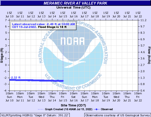 Meramec River Level at Valley Park Missouri