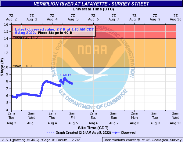 Vermilion River at Lafayette - Surrey Street