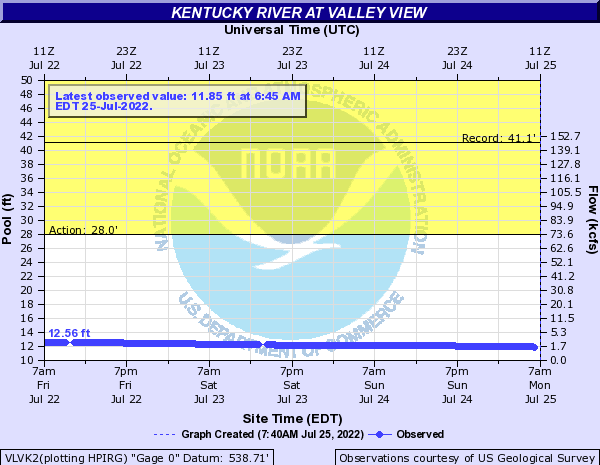 Kentucky River at Valley View