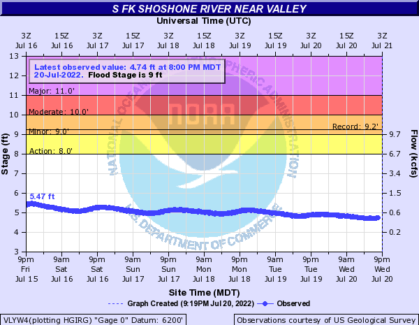Hydrograph for the South Fork of Shoshone River near Valley