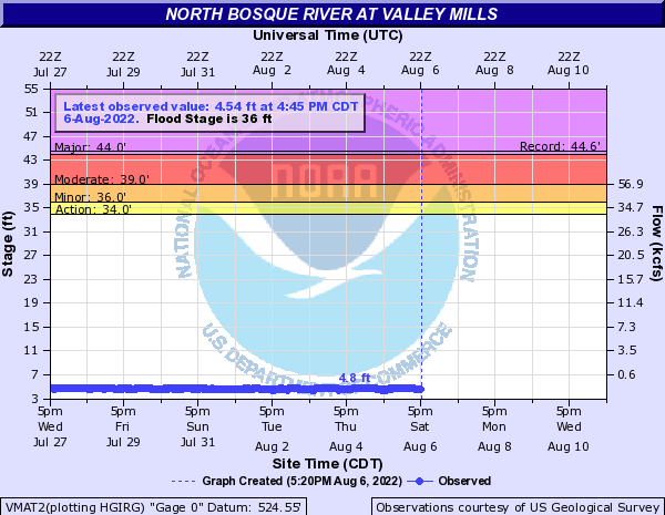 North Bosque River at Valley Mills