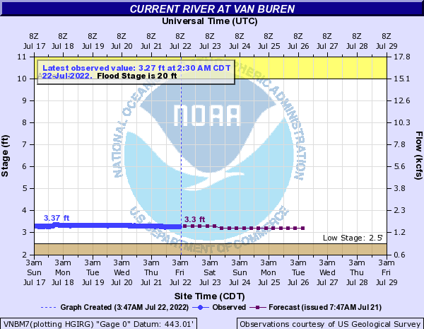 Current River at Van Buren