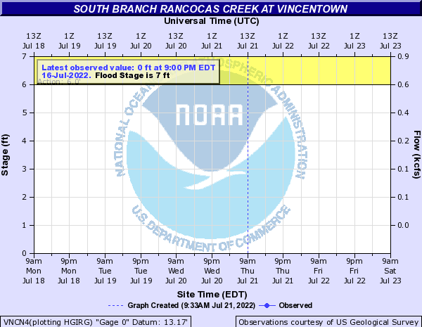 South Branch Rancocas Creek at Vincentown