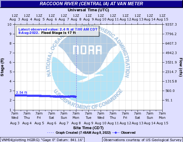 Raccoon River at Van Meter