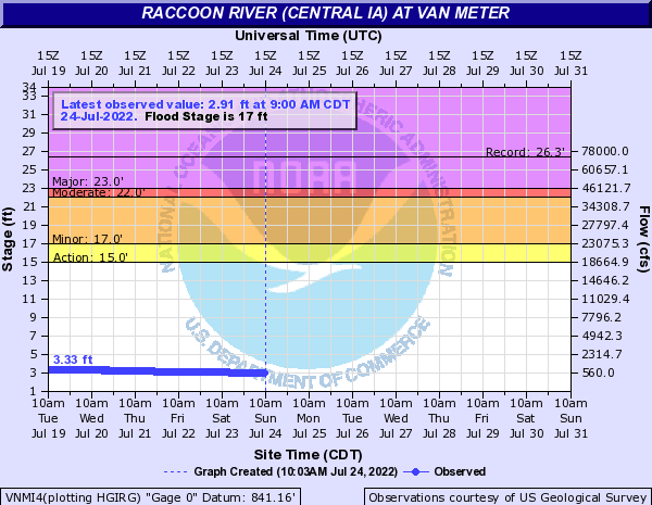 Raccoon River (Central IA) at Van Meter
