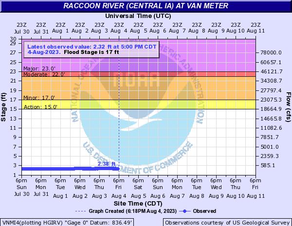 Water-data graph for Raccoon River at Van Meter
