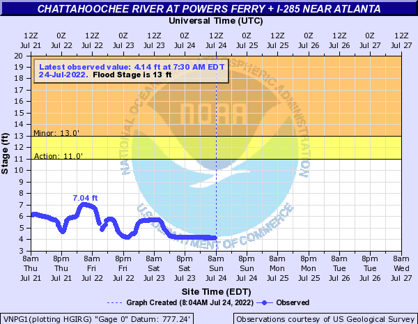 Chattahoochee River near Vinings/Sandy Springs