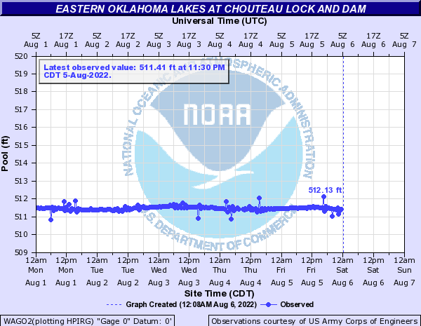 Eastern Oklahoma Lakes at Chouteau Lock and Dam