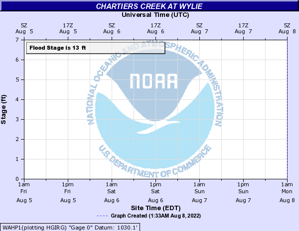 Chartiers Creek at Wylie