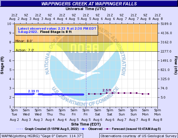 Forecast Hydrograph for WAPN6