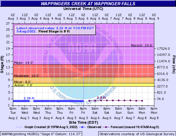 Wappingers Creek at Wappinger Falls