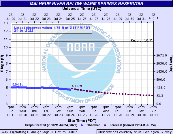 Malheur River below Warm Springs Reservoir