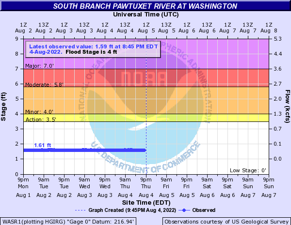 South Branch Pawtuxet River at Washington