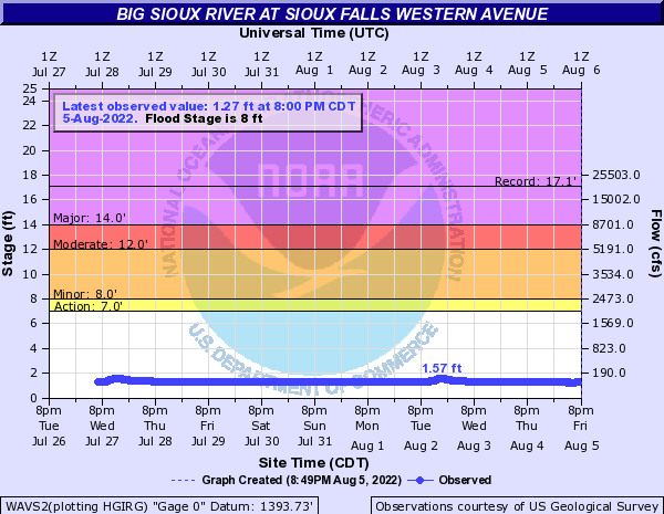 Big Sioux River at Sioux Falls Western Ave.