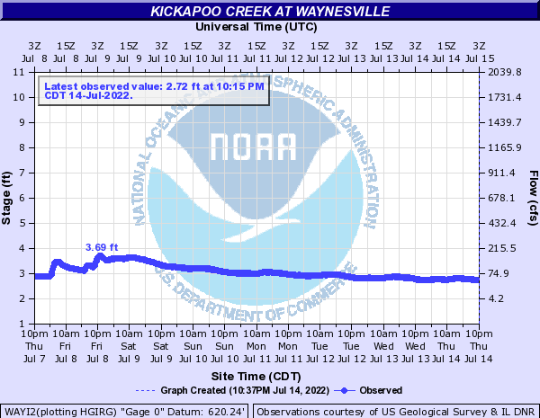 Kickapoo Creek at Waynesville
