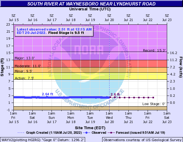 South River at Waynesboro near Lyndhurst Road