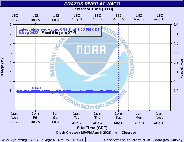 Brazos River at Waco