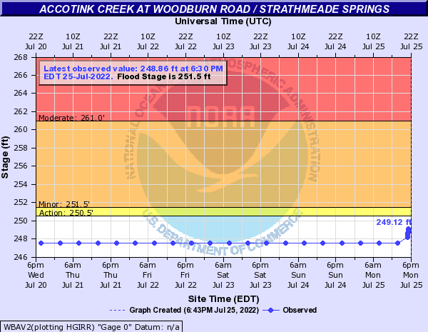 Accotink Creek at Woodburn Road / Strathmeade Springs