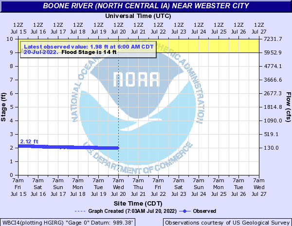 Boone River (North Central IA) near Webster City