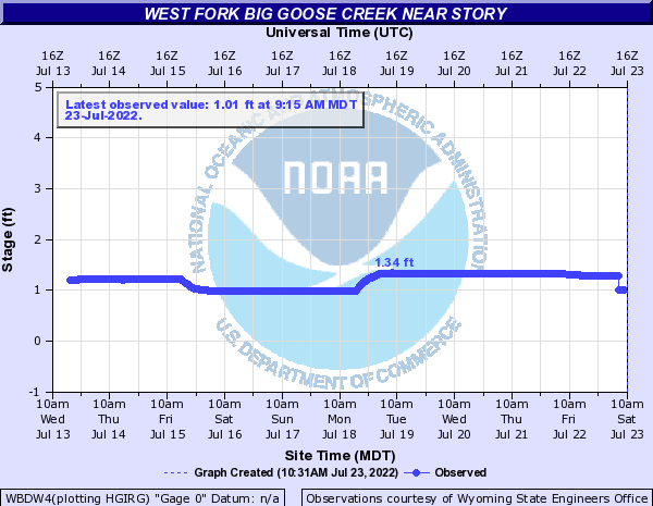 West Fork Big Goose Creek near Story