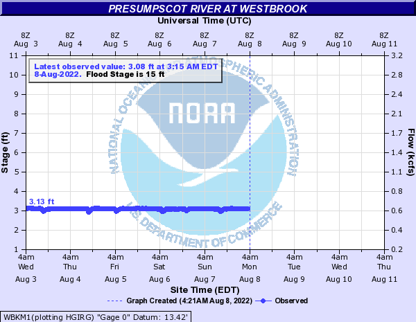 Presumpscot River at Westbrook