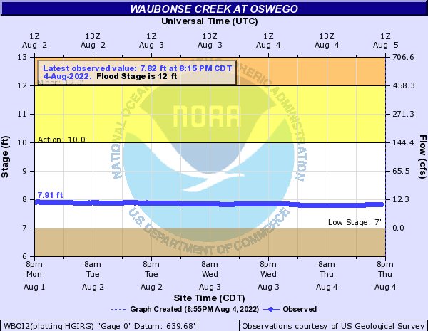 Waubonse Creek at Oswego