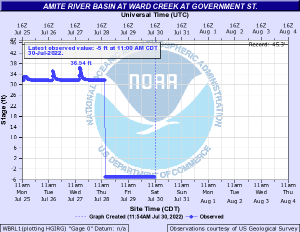 Amite River Basin at Ward Creek at Government St.