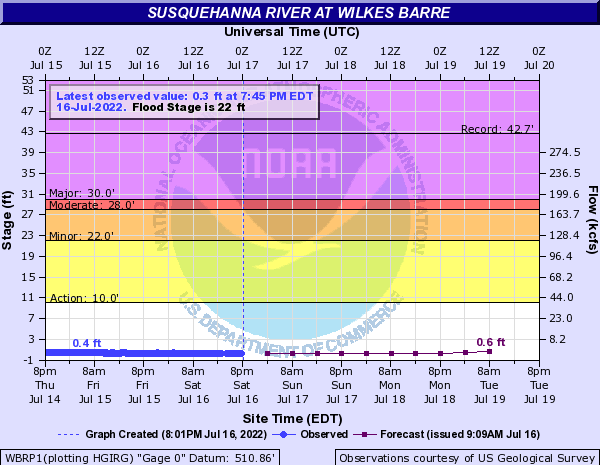 Susquehanna River Flood Stages