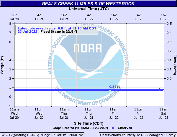 Beals Creek 11 miles S of Westbrook