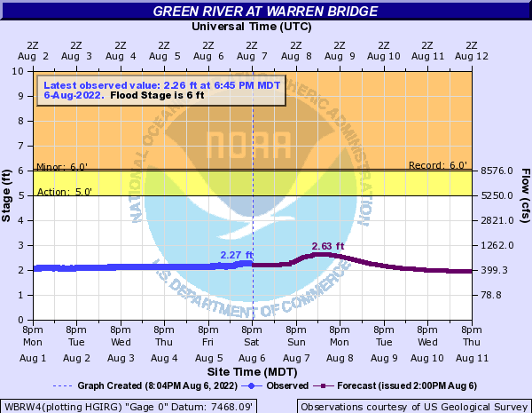 Hydrograph for the Green River at Warren Bridge