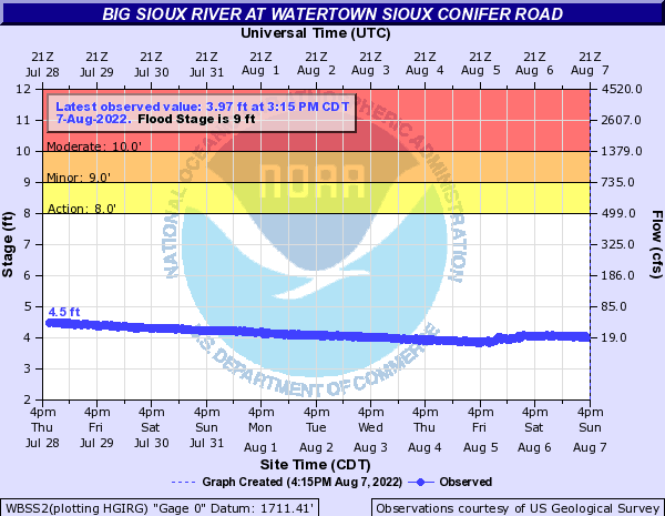 Big Sioux River at Watertown Sioux Conifer Road