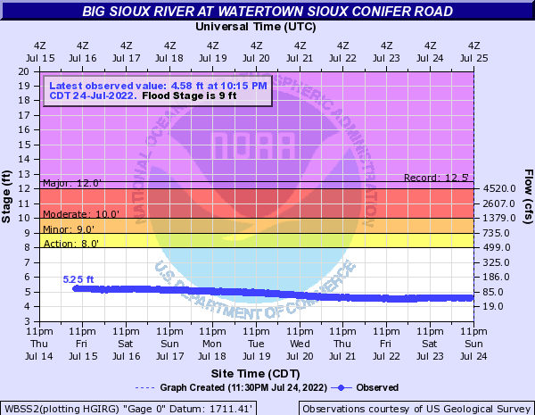 Big Sioux River near Watertown