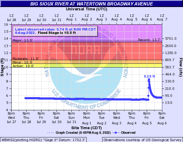 Big Sioux River at Watertown