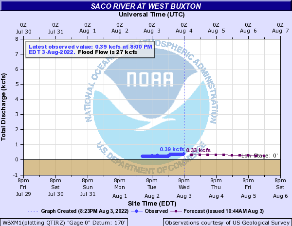 Forecast Hydrograph for WBXM1