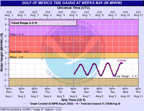 Gulf of Mexico Tide Gauge at Weeks Bay Al