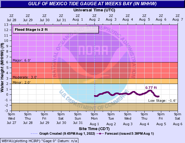 Gulf of Mexico Tide Gauge at Weeks Bay (IN MHHW)