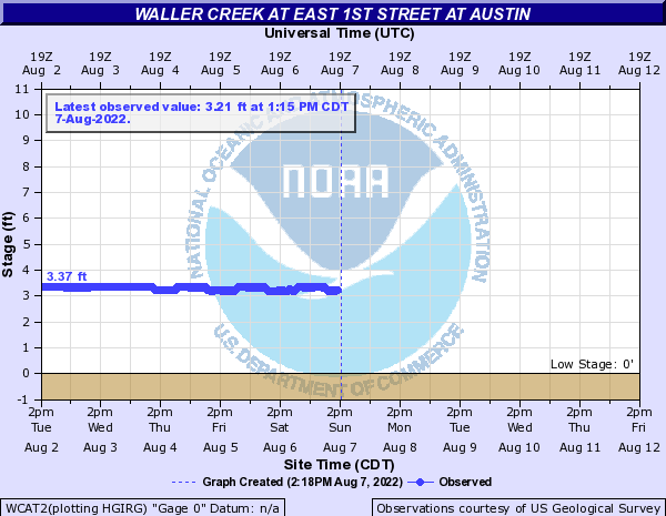 Waller Creek at East 1st Street at Austin