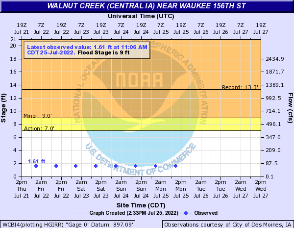 Walnut Creek (Central IA) near Waukee 156th St