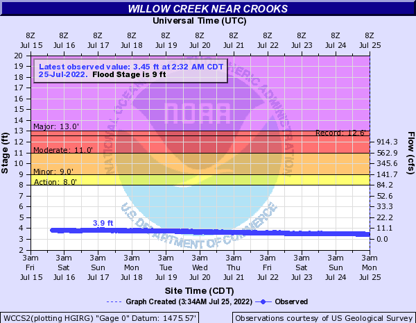 Willow Creek near Crooks