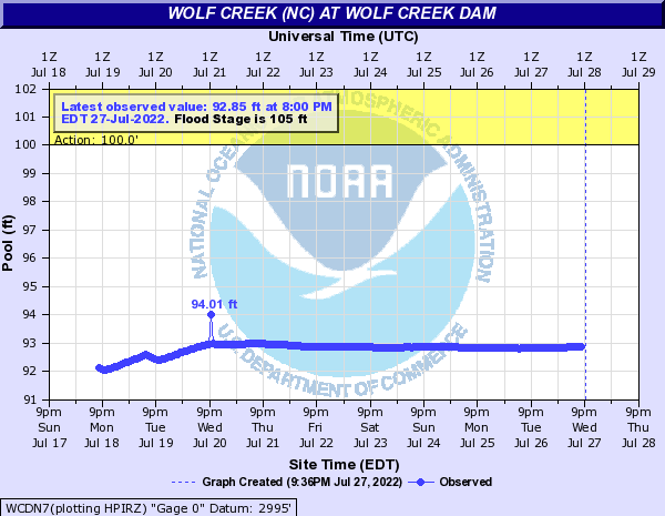 Wolf Creek (NC) at WOLF CREEK DAM