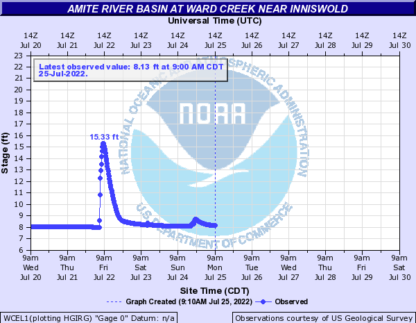 Amite River Basin at Ward Creek near Inniswold