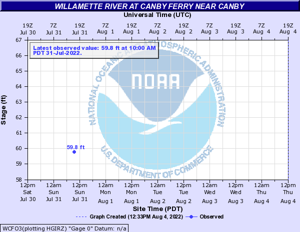 Willamette River at Canby Ferry near Canby