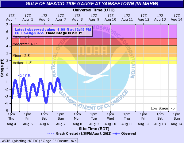 Gulf of Mexico Tide Gauge at Yankeetown (in MHHW)