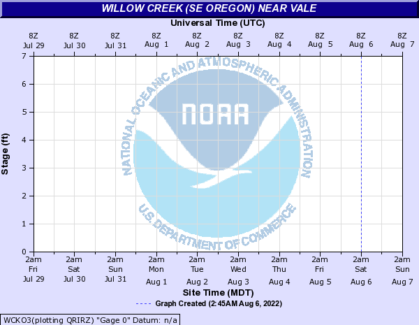 Willow Creek (SE Oregon) near Vale