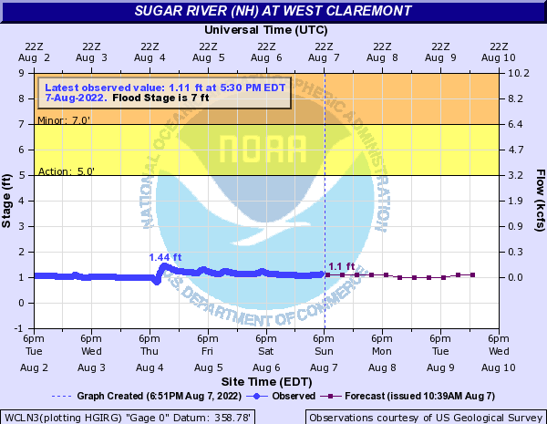 Sugar River (NH) at West Claremont